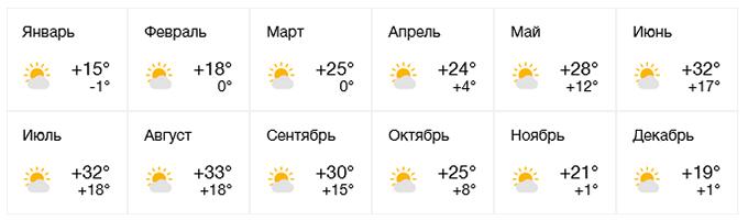 pogoda-lazarevskoe.jpg